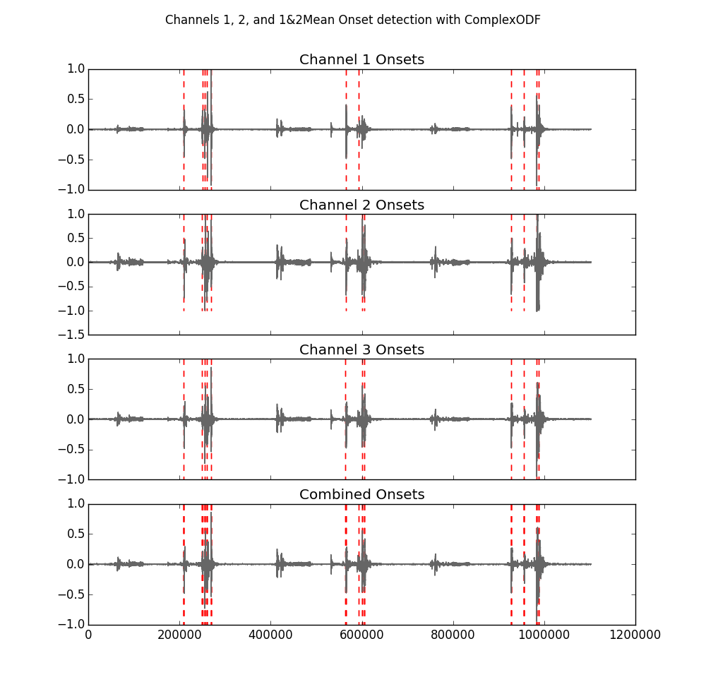 Noah Rosenheck Data Science Portfolio